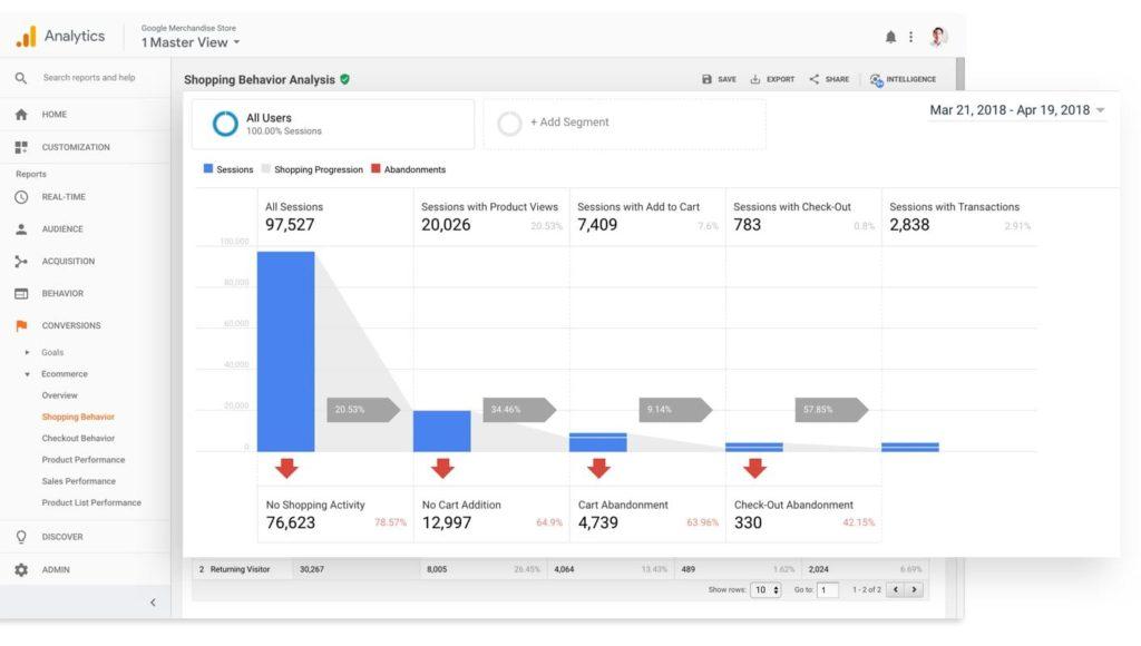 Gestión Google Analytics Lanzarote
